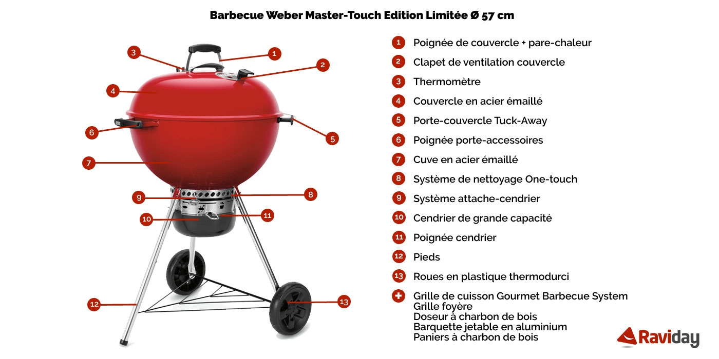 Caractéristiques du barbecue Weber Master Touch Rouge édition limitée Noël